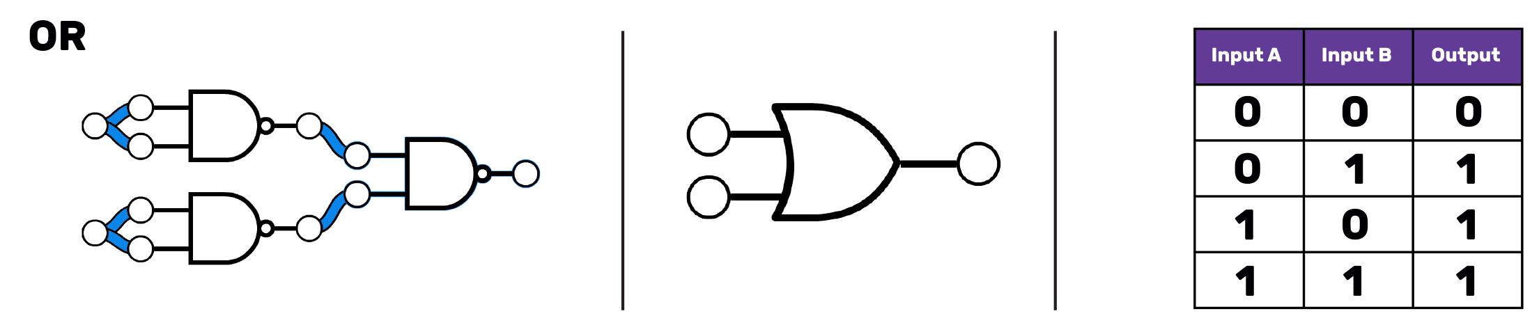 "On the left, three NAND gates arranged so that the outputs of two of the NAND gates form the input for the third. The two ""input"" NAND gates each have their two inputs connected together, so there are only two inputs in total to the circuit. In the middle, the OR gate symbol. This is like a D with the left-most straight line turned into a curve that goes further in to the D, and the right-most part of the D change to be a point. Two inputs come into this from the left and one output goes out to the right, all represented as circles connected to the rest of the symbol with horizontal lines. On the right, a truth table with three columns, labelled ""Input A"", ""Input B"" and ""Output"". The first row reads 0 0 0, the second 1 0 1. The third row reads 0 1 1 and the final row 1 1 1"