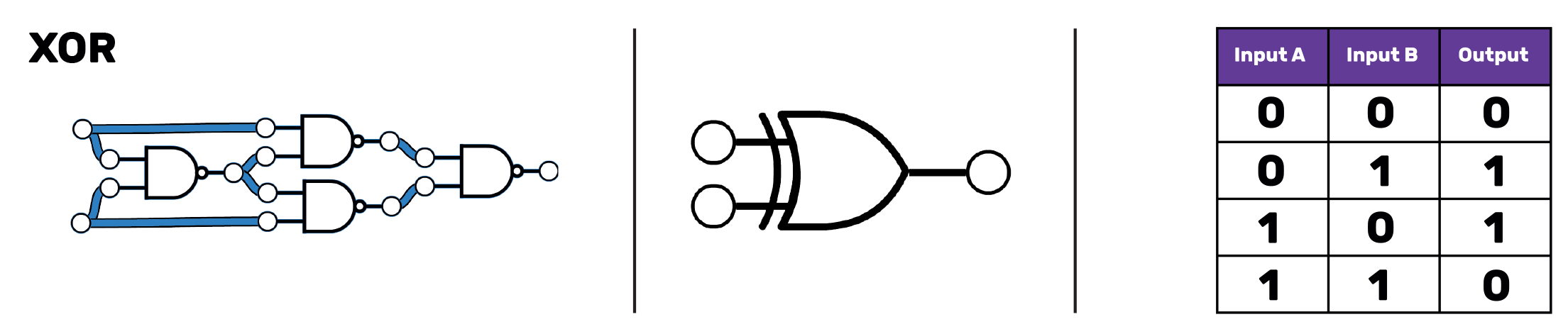 "On the left, four NAND gates in a circuit. One of them leads to the output. Each of the inputs to this NAND gate is an ouput from one of two other equivalent NAND gates. These each have one input from the input to the circuit, and the other from a fourth NAND gate. This fourth NAND gate takes one input from each input to the circuit. In the middle, the XOR symbol which is the OR symbol with an extra curved line on the left hand side, parallel to the edge of the shape of the OR gate. On the right, a truth table with three columns, labelled ""Input A"", ""Input B"" and ""Output"". The first row reads 0 0 0, the second 0 1 1. The third row reads 1 0 11 and the final row 1 1 0."