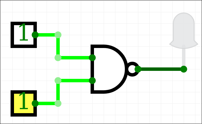 A screenshot of circuitverse.org, showing a NAND gate attached to two digital inputs and a digital LED. The inputs are both at 1 and the LED is off