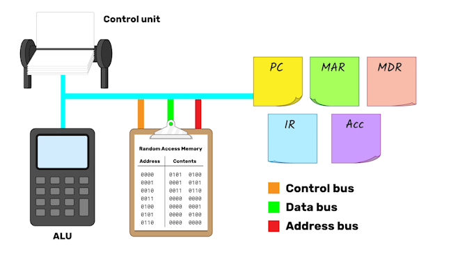A general bus connects the control unit (represented as a set of filing cards) to the ALU (represented by a calculator), and through another branch to the registers (represented by post-it notes). The RAM, represented by a sheet on a clipboard with a list of addresses and their contents, is connected to the general bus by a control bus, data bus and address bus.