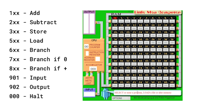 A set of instructions on the left. 1xx-Add. 2xx - Subtract. 3xx - Store. 5xx - Load. 6xx - Branch. 7xx - Branch if 0. 8xx - Branch if +. 901 - Input. 902 - Output. 000 - Halt. On the right hand side is a model of the Little Man Computer, with a CPU containing a Program Counter, Instruction Regisster, Address Register, Accumulator and Arithmetic Unit. This is connected to Input, Output, and RAM, the latter of which consists of 100 elements, with addresses from 0 to 99.