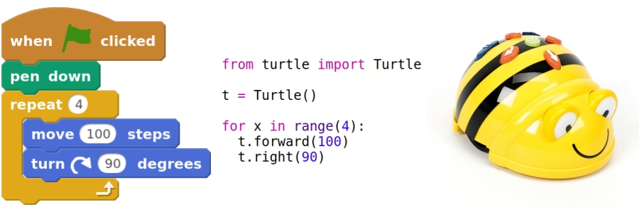 "Code representing the above algorithm in Scratch blocks, and Python, plus a floor robot. The scratch blocks are: ""when green flag clicked"" ""pen down"" ""repeat 4"" ""move 100 steps"" ""turn clockwise 90 degrees"" and the end of the repeat block. The Python program reads, ""from turtle import Turtle t = Turtle() for x in range(4):"" and then indented ""t.forward(100) t.right(90)"""