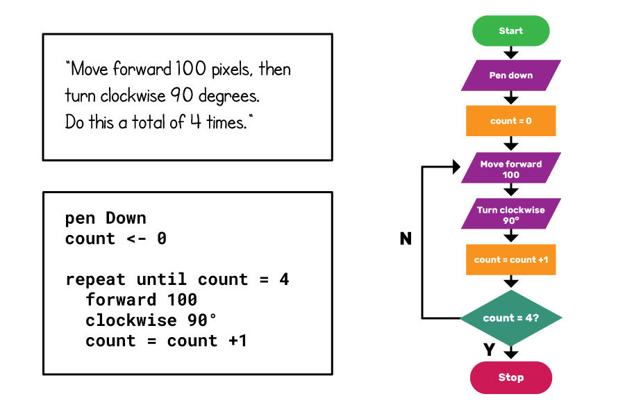 "A square drawing algorithm represented in plain English, pseudocode and flowchart form. ""Move forward 100 pixels, then turn clockwise 90 degrees. Do this a toatl of 4 times."" ""pen Down count<-0 repeat until count = 4 forward 100 clockwise 90 degrees count = count+1"" The flowchart goes from ""Start"" to ""Pen down"" to ""count = 0"" to ""Move forward 100"" to ""Turn clockwise 90 degrees"" to ""count = count + 1"" to ""count = 4?"". The arrow labelled N goes from this choice to the ""Move forward 100"" step, and the arrow labelled Y goes to ""Stop""."