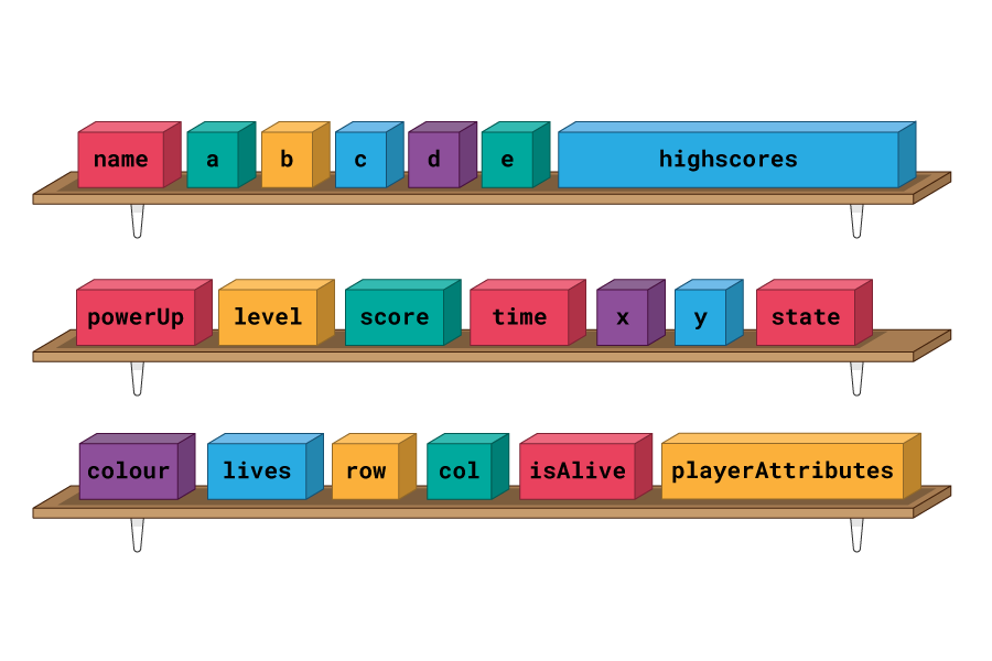 "A set of three shelves with boxes on each shelf. These boxes are red, green, yellow, blue and purple, and are labelled with black text. Some example labels are ""name"", ""a"", ""b"", ""score"", ""time"", ""isAlive"". One long blue box is labelled ""highscores""."