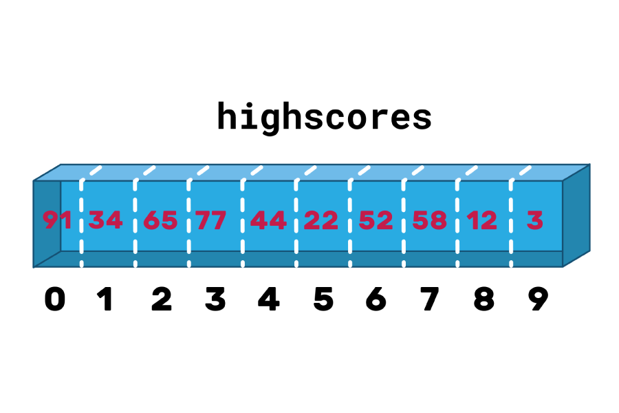 A box labelled highscores, split into ten sections containing the numbers 91, 34, 65, 77, 44, 22, 52, 58, 12 and 3 in red. Below the box each section is labelled in black, from 1 to 9.