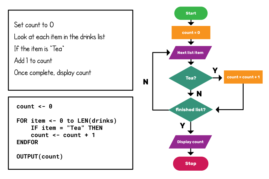"On the left, the counting algorithm from above is shown as the plain English and pseudocode from above. On the right is a flowchart. The flowchart flows from a rounded rectangle labelled ""Start"" to a rectangle labelled ""count = 0"" to a parallelogram labelled ""Next list item"", and then to a diamond labelled ""Tea?"". The Y arrow from this goes to a ""count = count+1"" rectangle, and an arrow from this goes to a diamond labelled ""finished list?"" The N arrow from the ""Tea?"" diamond also goes to this new diamond. The N arrow from the ""finished list?"" diamond goes back to ""Next list item"", while the Y arrow goes to a parallelogram labelled ""Display count"". An arrow goes from this to a rounded rectangle labelled ""Stop""."