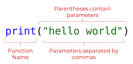 "The code `print(""hello world"")`. ""print"" is labelled as the function name. (""hello world"") is labelled with ""Parentheses contain parameters"". ""hello world"" is labelled with ""Parameters separated by commas"""