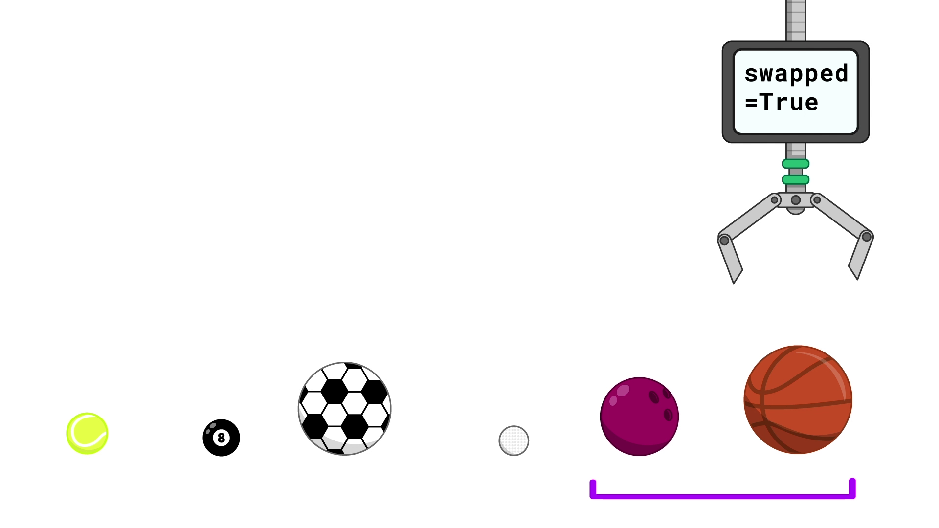 "Six balls in a line In order from left to right, the balls are a tennis ball, a pool ball, a soccer ball, a golf ball, a bowling ball and a basketball. A purple bracket underneath the balls contains just the bowling ball and basketball. A robotic claw is above the basketball. A screen on the claw reads ""swapped = True""."