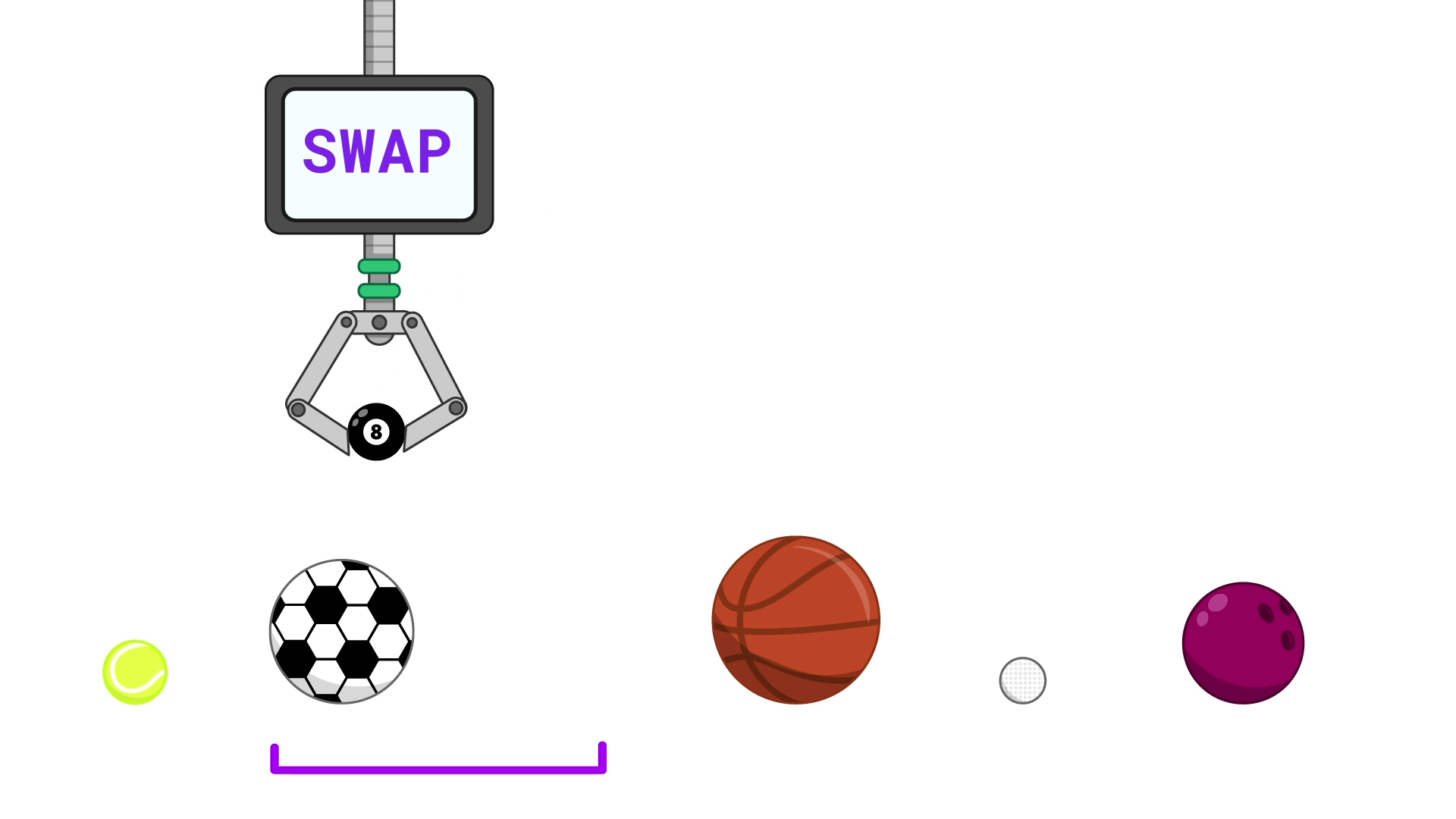 "A line of five balls with a gap after the second one. To the left of the gap are a tennis ball and a soccer ball. A robotic claw has picked up a pool ball from the third position in the line and is moving it to where the soccer ball is in the line. After the gap are a basketball, a golf ball and a bowling ball. A screen on the claw reads ""SWAP"" and a purple bracket underneath the balls highlights the second and third positions in the line (the soccer ball and the gap)."