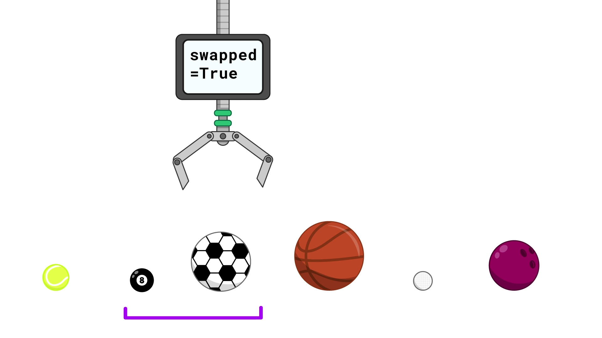 "Six balls in a line In order from left to right, the balls are a tennis ball, a pool ball, a soccer ball, a basketball, a golf ball and a bowling ball. A purple bracket underneath the balls contains just the pool and soccer balls. A robotic claw is above the soccer ball. A screen on the claw reads ""swapped = True""."