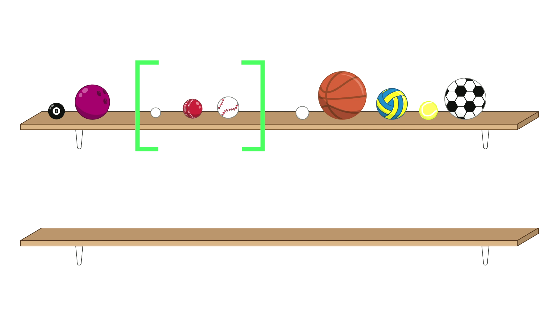 10 balls on the top shelf. The pool ball is first, followed by the bowling ball. The next three balls, a ping-pong ball, a cricket ball and a baseball, are surrounded by a pair of green brackets, and are in size order. After the brackets are the remaining five balls: a golf ball, a basketball, a netball, a tennis ball and a soccer ball. The bottom shelf is empty.