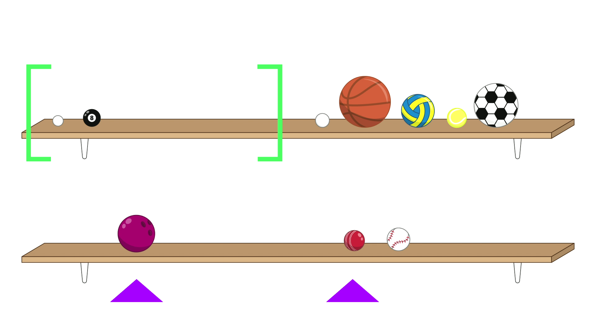 There are 7 balls on the top shelf. A pair of green brackets contain the left half of the shelf, and contains a ping-pong ball, a pool ball, and a gap.  After the brackets are five balls: a golf ball, a basketball, a netball, a tennis ball and a soccer ball. On the bottom shelf are 3 balls in two groups. The left-hand group consists of just a bowling ball, while the right-hand group consists of a cricket ball and a baseball. A purple arrow points at the first ball in each group on the bottom shelf: the bowling ball and the cricket ball.