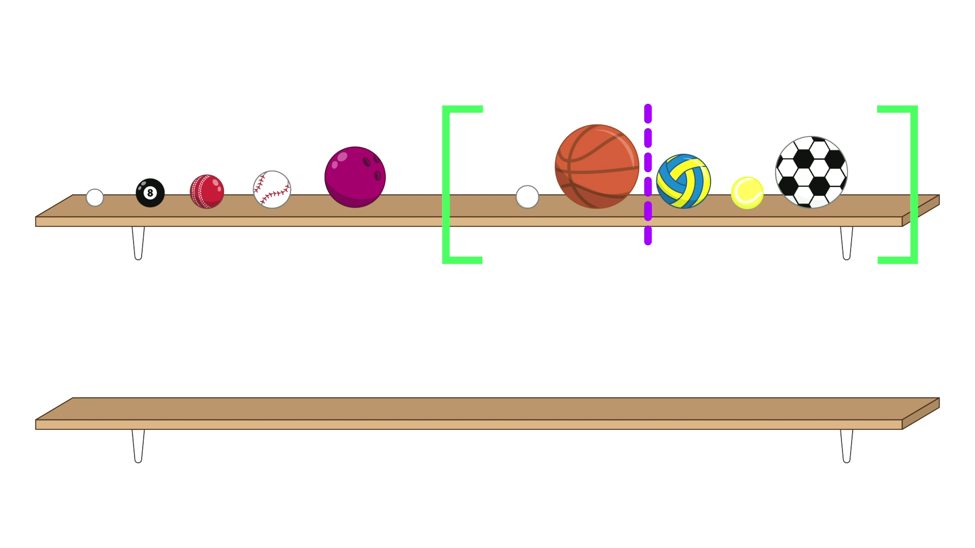 All 10 balls are on the top shelf. The balls are split into two groups, the left-most contains a ping-pong ball, a pool ball, a cricket ball, a baseball and a bowling ball. The second group is contained within a pair of green brackets, and contains five balls: a golf ball, a basketball, a netball, a tennis ball and a soccer ball. A purple dashed line between the basketball and the netball splits this set of 5 into a group of 2 and a group of 3. The bottom shelf is empty.