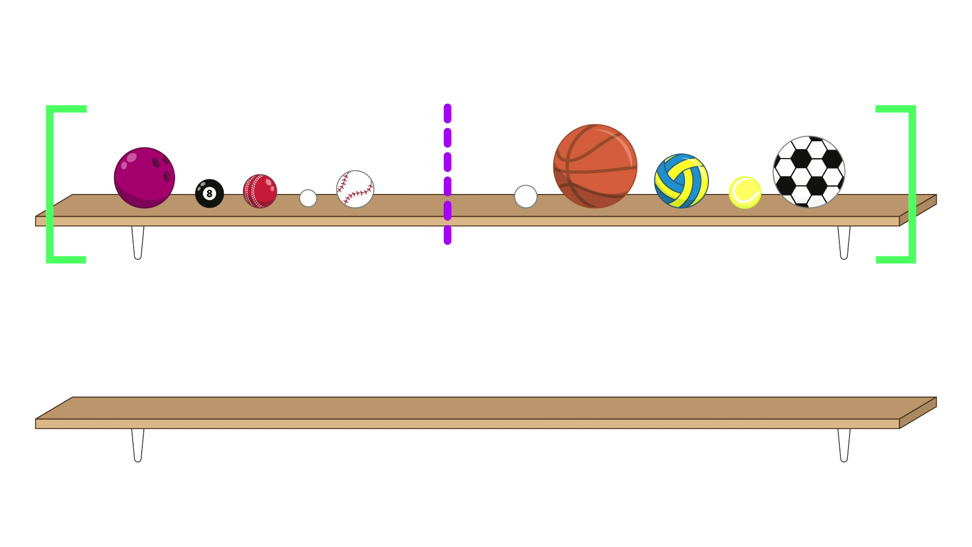 The same 10 balls on the shelf in the same order as above, but split into two groups of five by a dashed purple line in-between the baseball and the golf ball. The balls are now all contained within a pair of green square brackets. There is an empty shelf below.