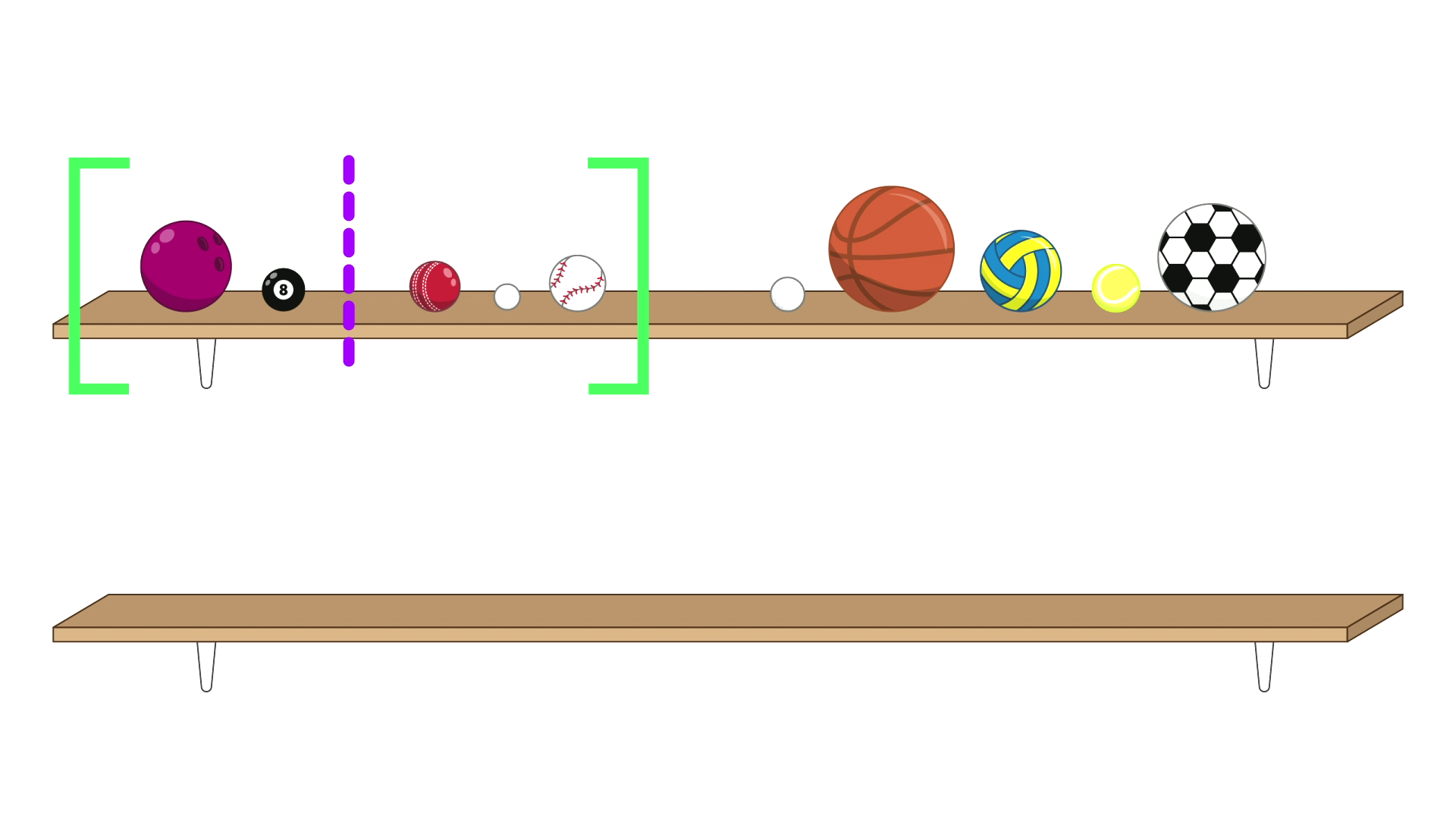 The same 10 balls on the shelf. The five balls on the left (bowling ball to baseball) are now contained within a pair of green square brackets. A purple dashed line splits this group of five into a group of two (bowling ball and pool ball) and a group of three (cricket ball, ping pong ball, baseball. There is an empty shelf below.
