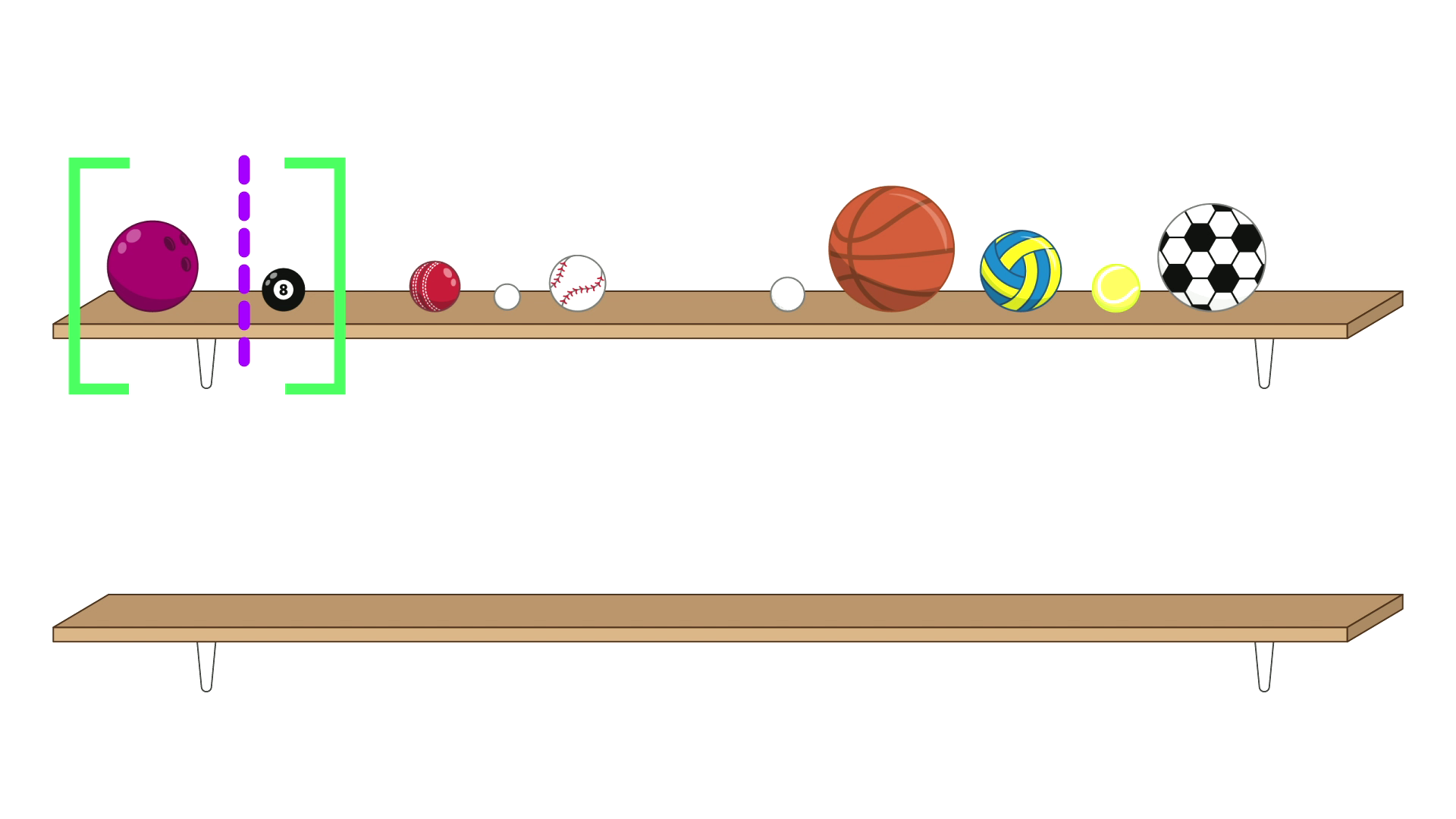 The same 10 balls on the shelf. A pair of green brackets surround the first two balls (a bowling ball and a pool ball), and there is a dahed purple line separating them. There is an empty shelf below.