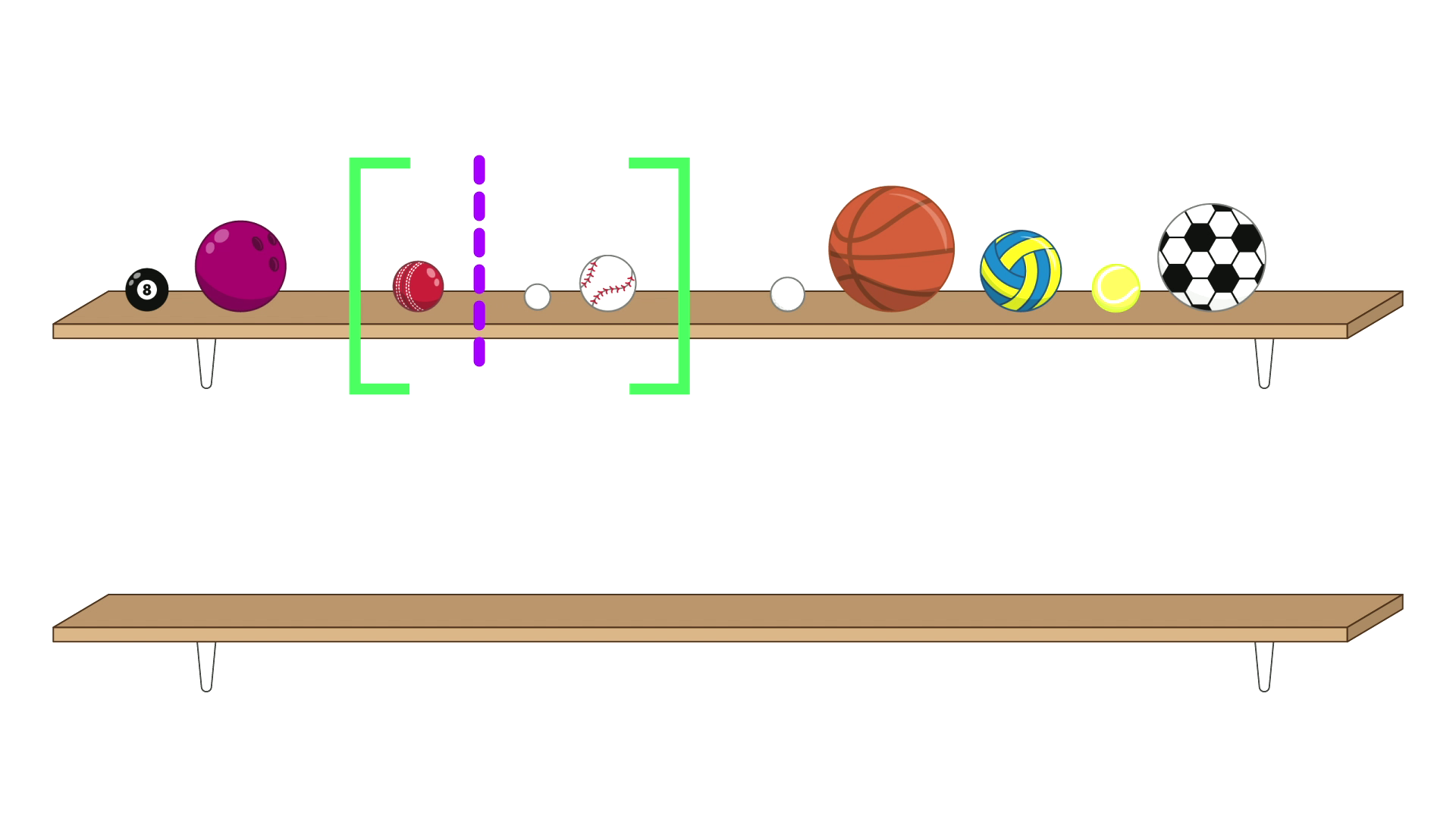 The balls are all back on the top shelf. The pool ball is now first, followed by the bowling ball. The next three balls, a cricket ball, a ping-pong ball and a baseball, are surrounded by a pair of green brackets. There is a purple dashed line in-between the cricket ball and the ping-pong ball splitting this group into 1 and 2. After the brackets are the remaining five balls: a golf ball, a basketball, a netball, a tennis ball and a soccer ball. The bottom shelf is empty.