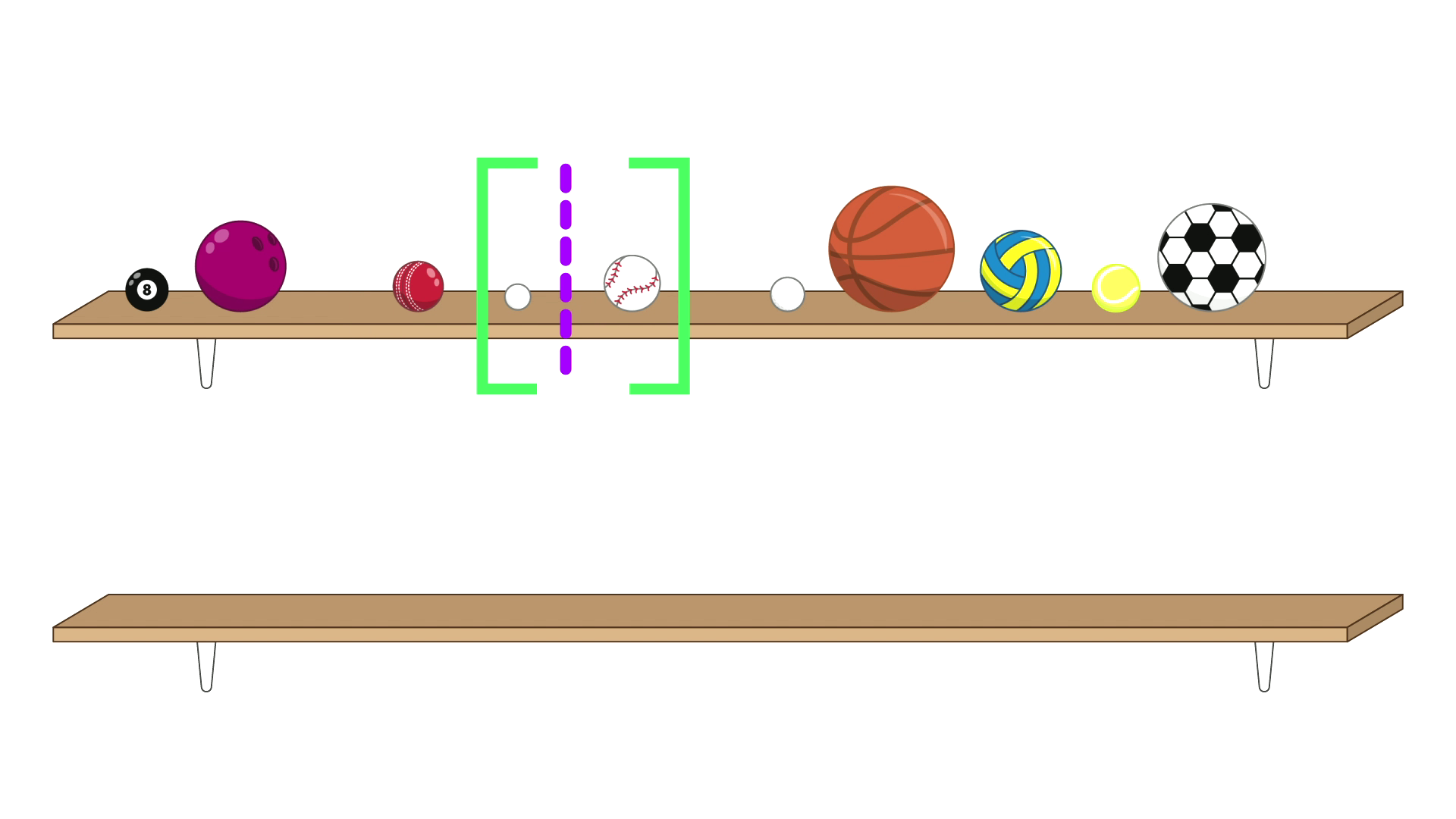 10 balls on the top shelf. The pool ball is first, followed by the bowling ball, and a small gap before a cricket ball. The next two balls, a ping-pong ball and a baseball, are surrounded by a pair of green brackets. There is a purple dashed line in-between these two balls. After the brackets are the remaining five balls: a golf ball, a basketball, a netball, a tennis ball and a soccer ball. The bottom shelf is empty.