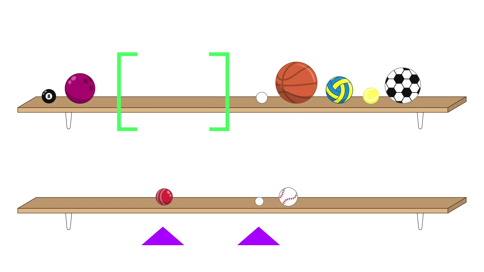 There are 8 balls on the top shelf. The pool ball is first, followed by the bowling ball. There is then some empty space contained within a pair of green brackets. After the brackets are the remaining five balls: a golf ball, a basketball, a netball, a tennis ball and a soccer ball. On the bottom shelf are two groups of balls, the first containing just the cricket ball. The other contains the ping-pong ball and the baseball. A purple arrow points at the first ball in each groupon the bottom shelf: the cricket ball and the ping-pong ball.
