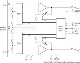 PGA2311 - +/-5V Stereo Audio Volume Control