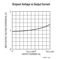 LT1085-Fixed - 3A, 5A, 7.5A Low Dropout Positive Fixed Regulators