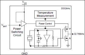 DS32KHZ 32.768kHz Temperature-Compensated Crystal Oscillator