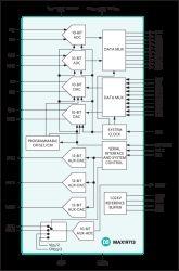 MAX19713 10-Bit, 45Msps, Full-Duplex Analog Front-End