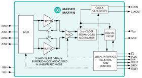 MAX1416 2 Channel 16-bit Sigma Delta ADC w/Internal Clock