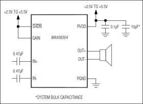 MAX98304 Mono 3.2W Class D Amplifier