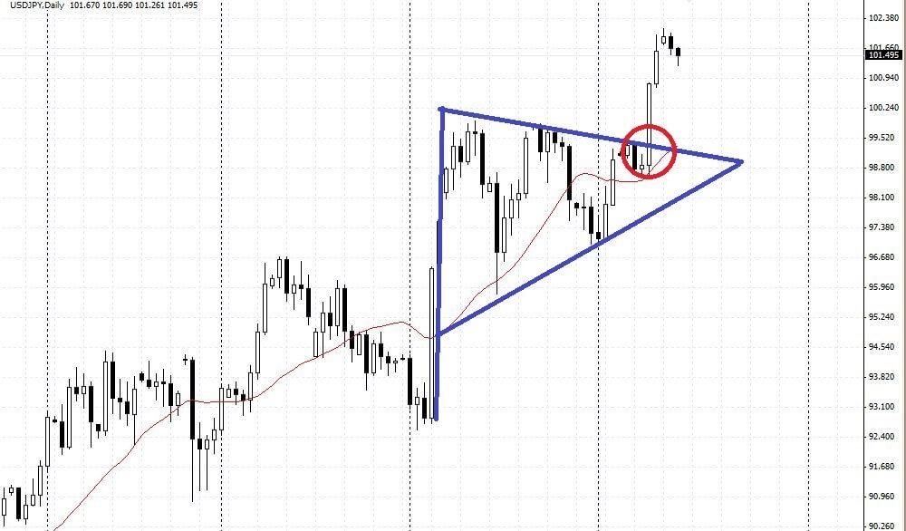 Рынок форекс правила пробития 668593 форекс тренд