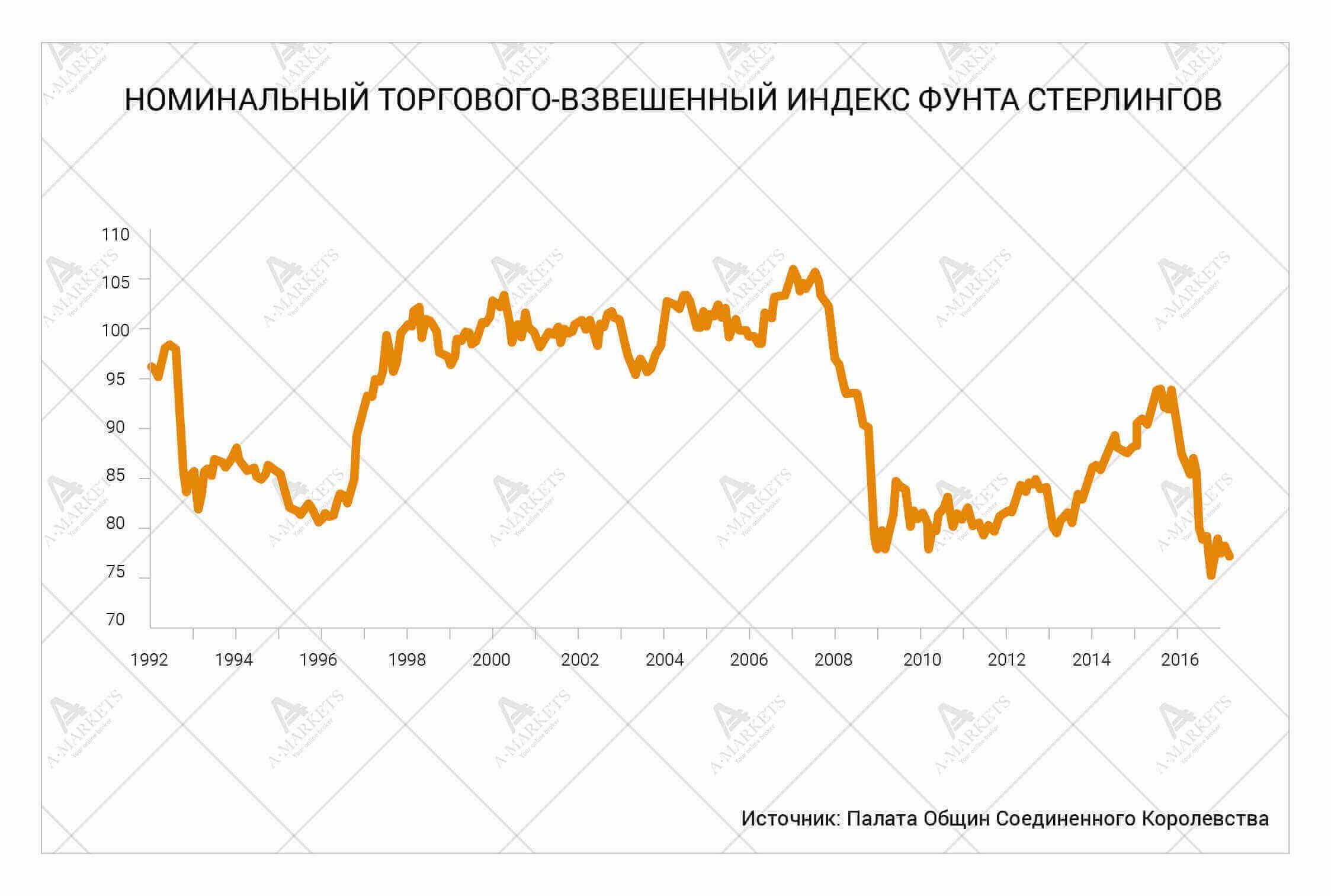Номинальный торгового-взвешенный индекс Фунта Стерлингов. Аналитика Николая Корженевского