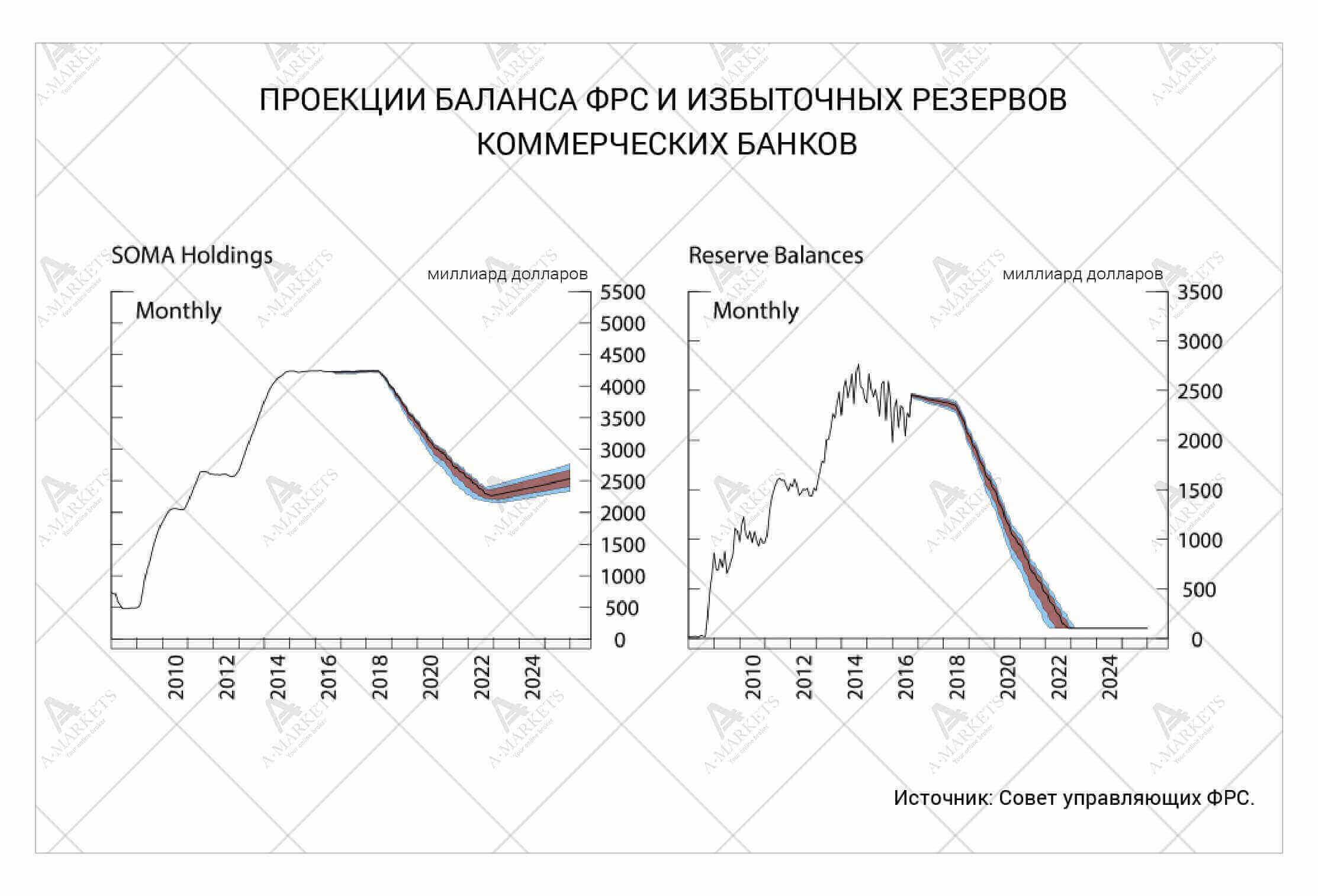 Проекция баланса ФРС и избыточных резервов коммерческих банков. Аналитика Николая Корженевского