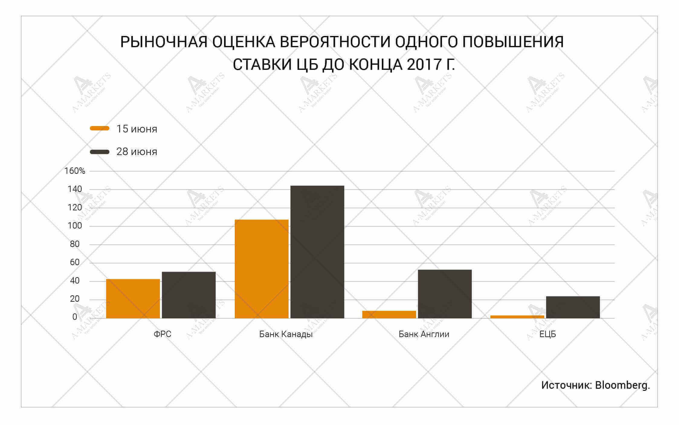 Рыночная оценка вероятности одного повышения ставки ЦБ до конца 2017 г. Аналитика Николая Корженевского