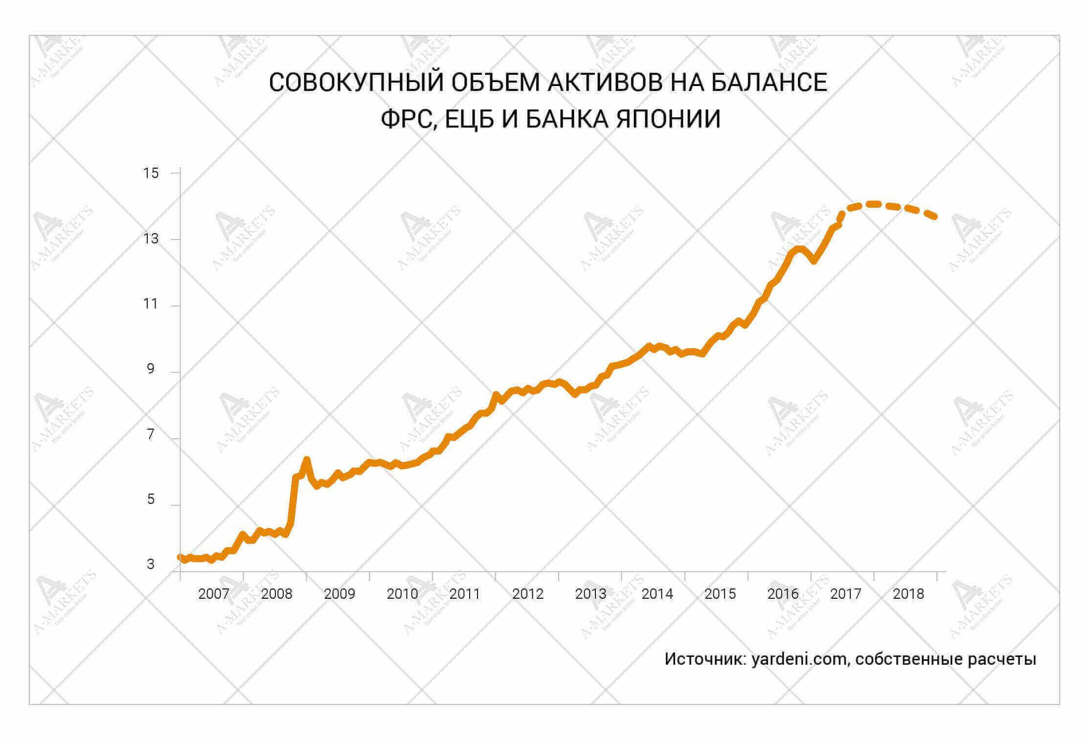 Совокупный объем активов на балансе ФРС, ЕЦБ и Банка Японии. Аналитика Николая Корженевского