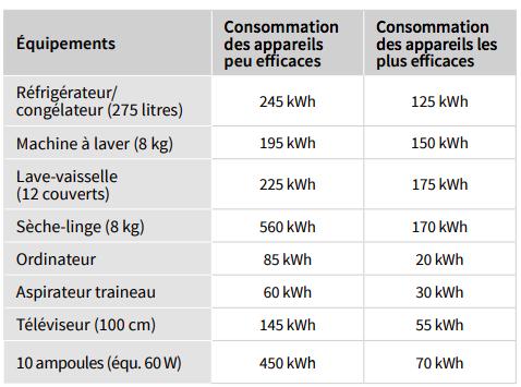 consommation appareils électriques
