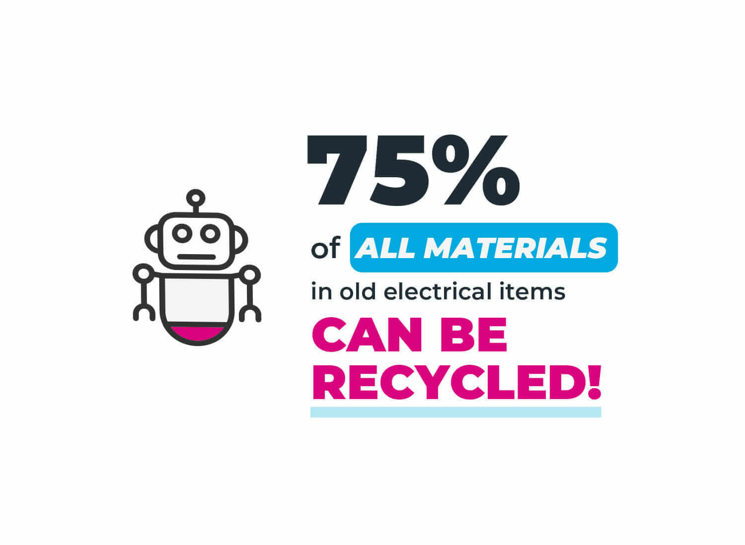 An infographic showing that 75% of old electrical items can be recycled