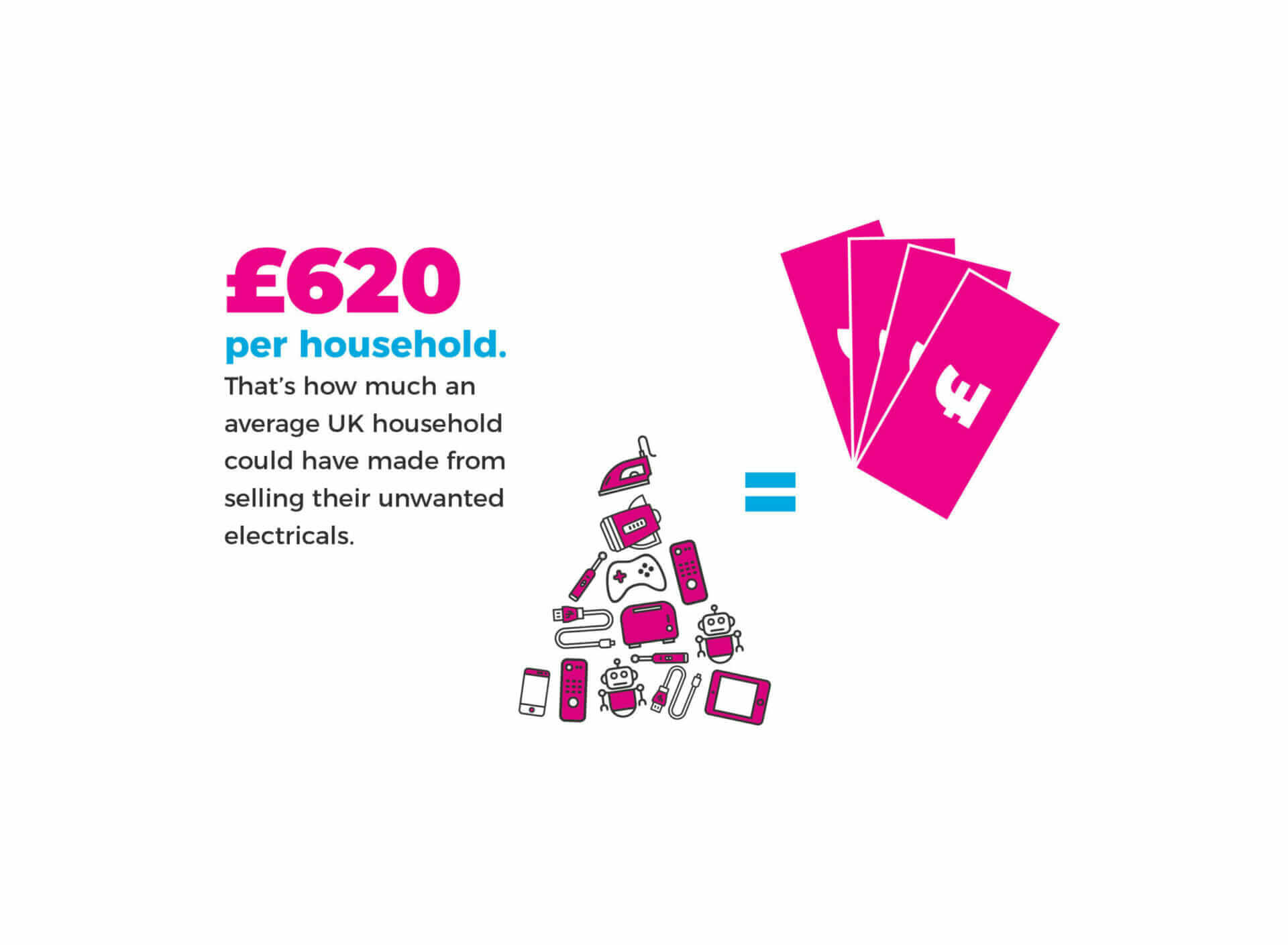 illustration showing the average UK household could have sold their unwanted electricals for £620