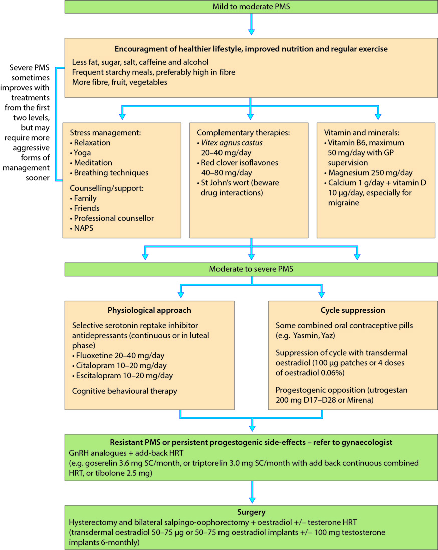 Figure 3.7 Algorithm for the treatment of premenstrual syndrome (PMS). (GP, general practitioner; GnRH, gonadotrophin-releasing hormone; HRT, hormone replacement therapy; NAPS, National Association for Premenstrual Syndrome.) (Adapted with permission from Guidelines for the National Association for Premenstrual Syndrome, www.pms.org.uk.)