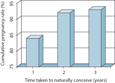 Figure 7.1 The natural conception rate over a 3-year period.