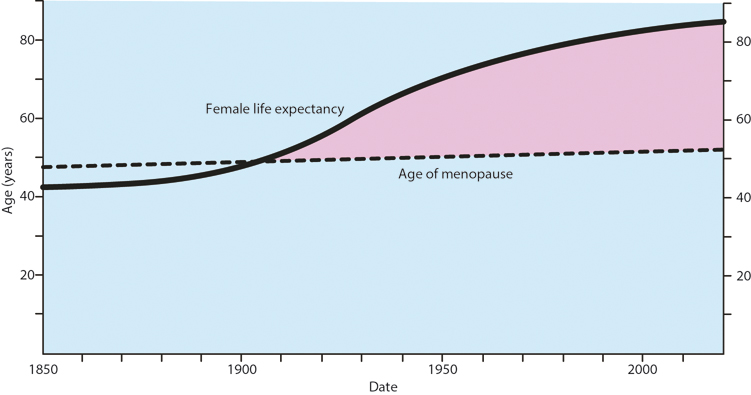 Figure 8.1 Age of menopause and mean life expectancy in the UK since 1850.