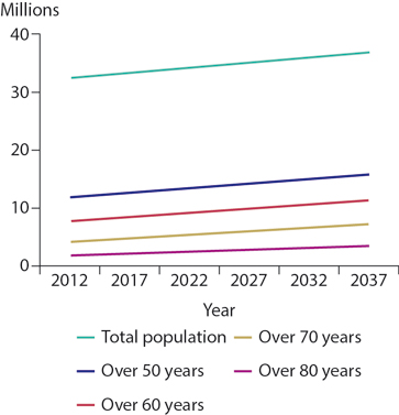Figure 8.2 Population projections. Females over 50 years in the UK. Office for National Statistics Projection data 2012–2037, extracted and plotted by Author.