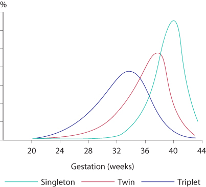 Figure 7.3 Gestational age distribution at delivery of singleton, twin and triplet pregnancies.