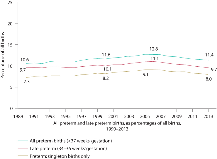 Figure 8.3 Rates of preterm birth as a percentage of all births 1990–2013. (Source: Centers for Disease Control and Prevention.)