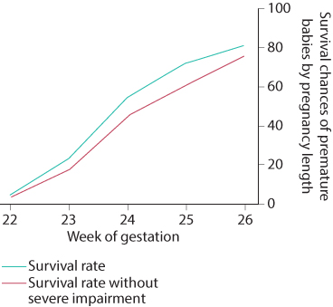 Figure 8.4 Survival chances of preterm infants by gestational age at birth. (Source: Rysavy MA, Li L, BellEF, etal. [2015]. Between-hospital variation in treatment and outcomes in extremely preterm infants. N Engl JMed 372(19):1801–11.)