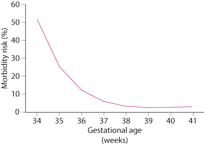 Figure 8.5 Morbidity according to gestational age at birth. Gestational age was significantly correlated with morbidity risk. (Source: Shapiro-Mendoza CK, Tomashek KM, Kotelchuk M, et al. [2008]. Effect of late-preterm birth and maternal medical conditions on newborn morbidity risk. Pediatrics 121:e223–32.)
