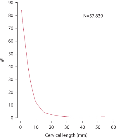 Figure 8.10 Cervical length and the risk of preterm (<34weeks) delivery.