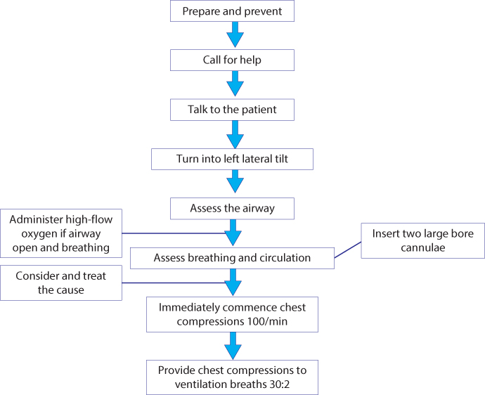 Figure 14.1 The structured approach to managing obstetric emergencies.