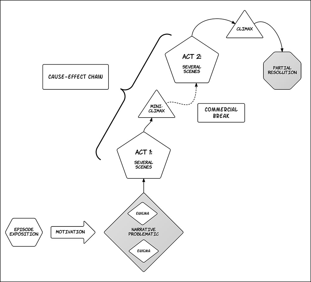 Figure 3.12 In the linear-­TV series, narrative structure must accommodate commercial interruptions and allow for a repeatable narrative problematic.