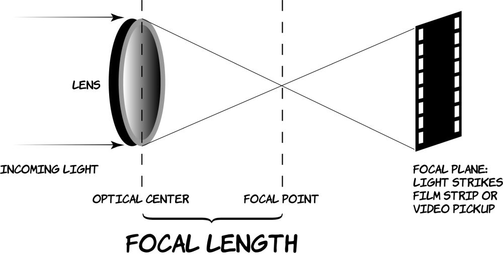 Figure 9.1 The physics of focal length.
