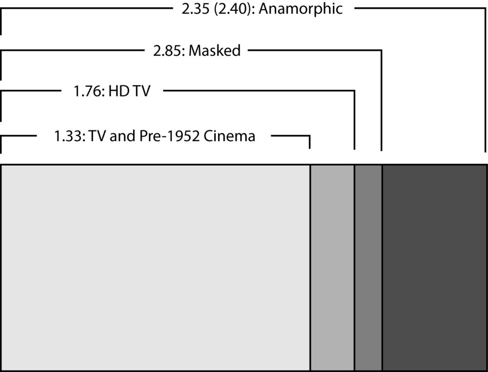 Figure 9.38 . . . but when the film was projected in a theater they were expanded to their normal widths.
